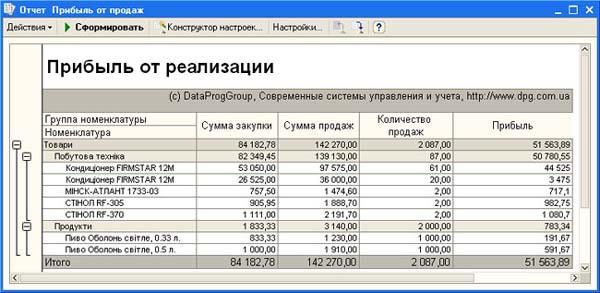 Как сделать предприятие прибыльным - Russkij-Litra.ru
