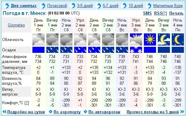 Погода в аэропорту кольцово на 3 дня
