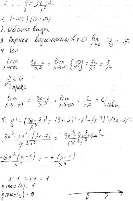 Исследовать функцию и построить схематично ее график.