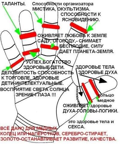 Можно ли носить обручальное кольцо после развода на левой руке Конечно, сказал