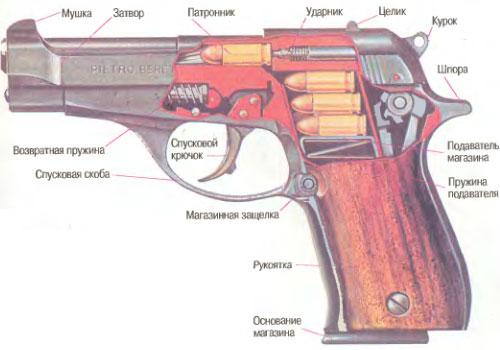 """На странице  """"Пистолеты """" можно посмотреть фото  """"Устройство пистолета..."""