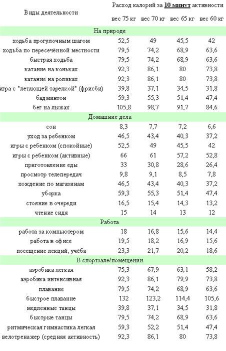tablitsa-szhigaetsya-kaloriy-pri-sekse