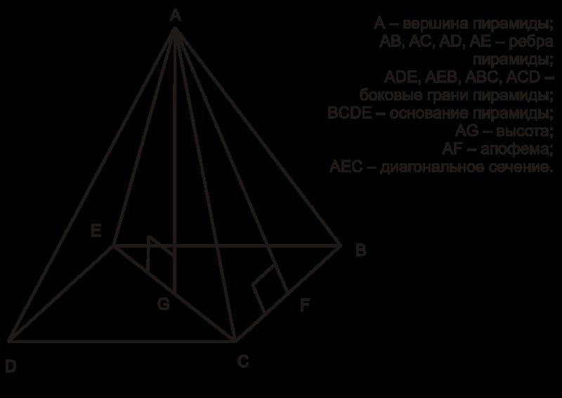 лечебные пирамиды сделай сам