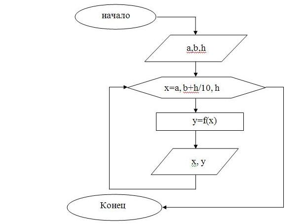 Блок схемы по алгебре