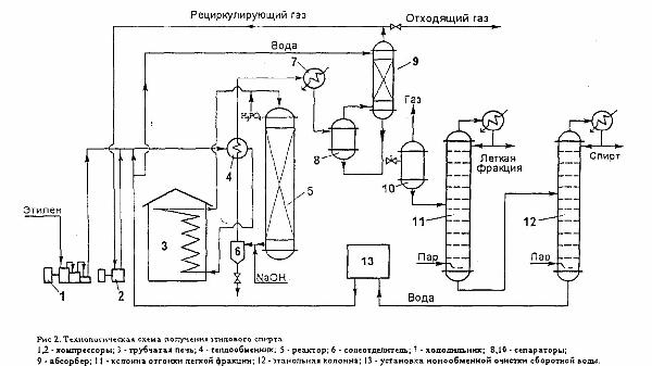 Расход этилена на производство 1 т этилового спирта составляет 0,7 т (теоретический расходный коэффициент...