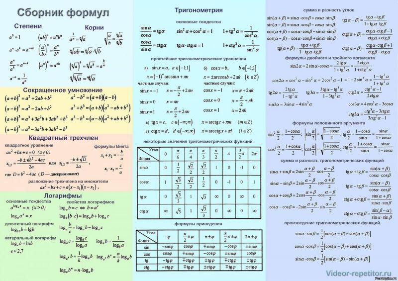 Теория по Алгебре для 5-9 классов средней школы .  Формулы сокращенного умножения.