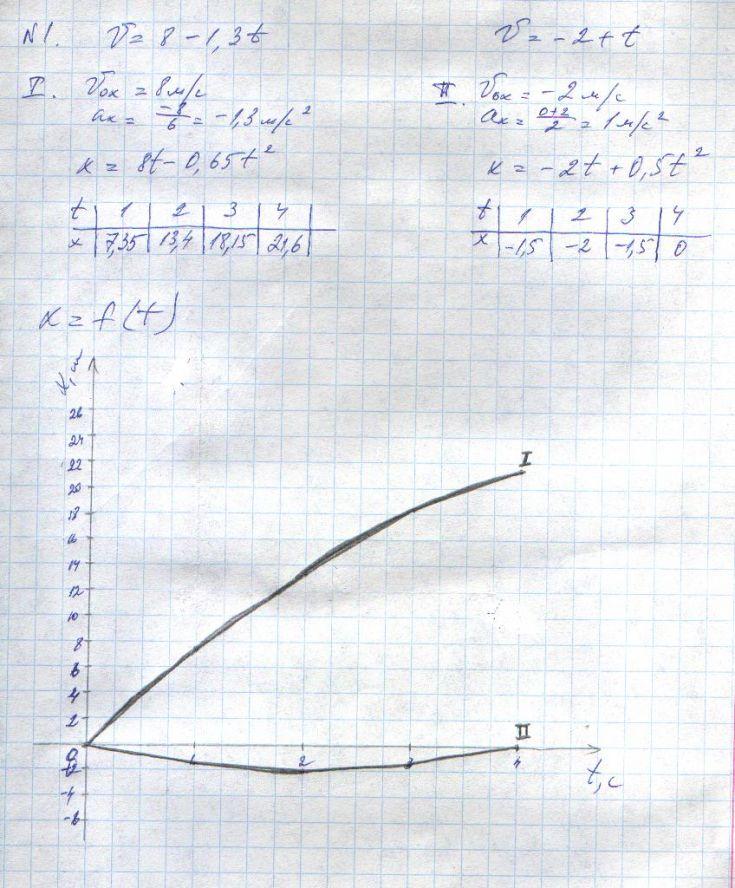 уравнения и графики x t v t