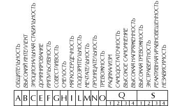 Методикой многофакторного исследования личности Кеттела. 16-факторны…