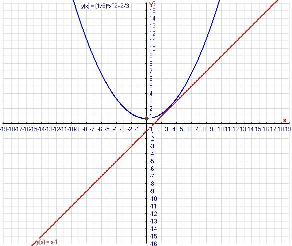 график функции парабола: