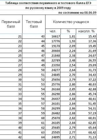 Таблица перевода первичных баллов егэ 2017 в тестовые для печати