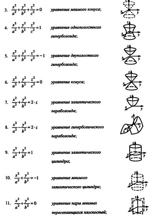 порядка шпаргалка классификация линий второго