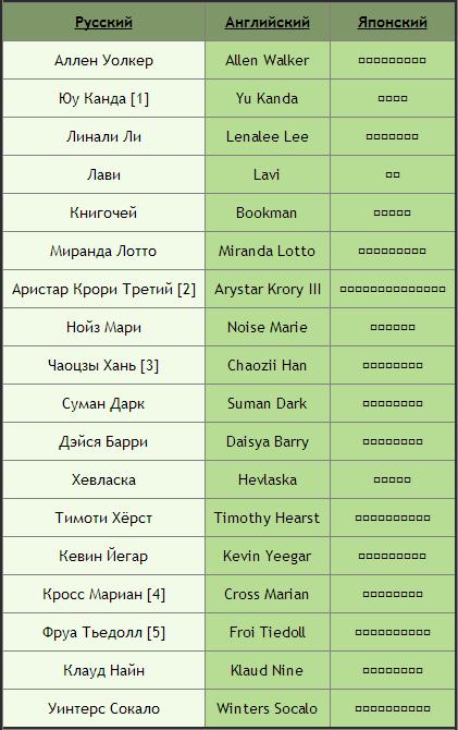 Имена на английском с переводом