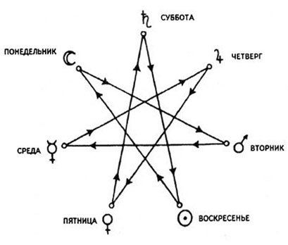 Разные схемы Звезды Магов.