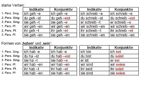 Знакомство С Конъюнктив 10 Класс Немецкий Язык