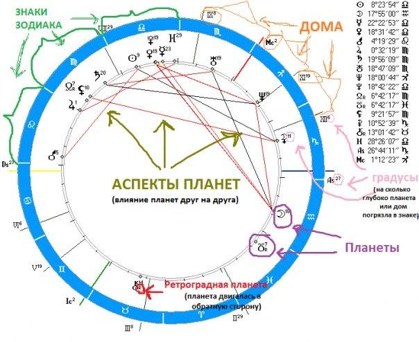 Время Солнца. Сайт изучения астрологии