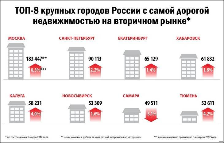 рейтинг агентств недвижимости москва 2015 мой дар