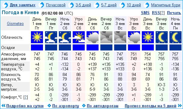 этот значимый, погода в алуште гисметео ру на 14 дней для
