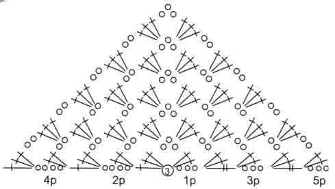 Вязание крючком шаль с каймой схема
