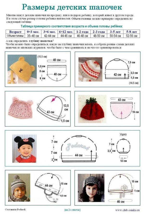 Вязание шапок объем головы дети