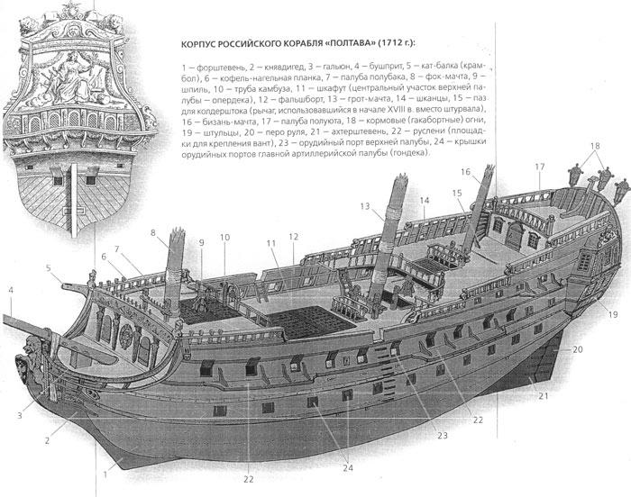 чертежи парусных кораблей
