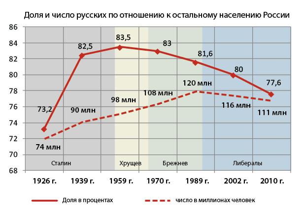 Численность населения россии за 1932 год по росстату