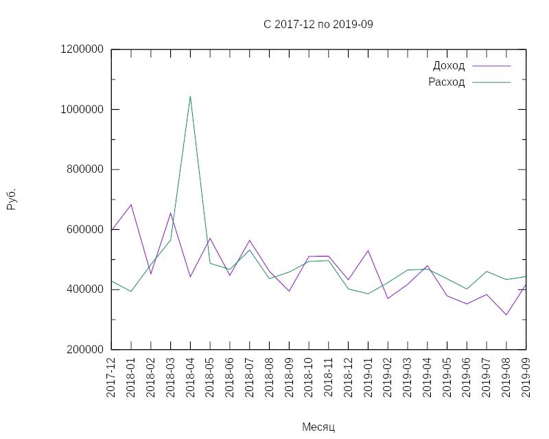 [график]