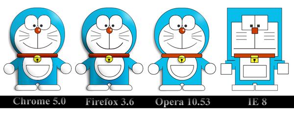 Поддержка CSS 3 разными браузерами